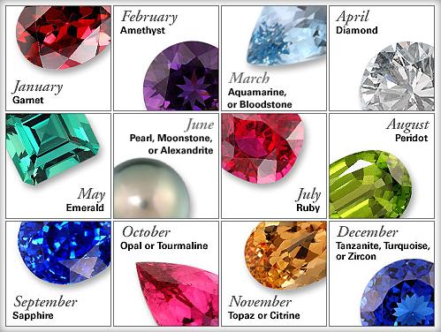 Скъпоценни камъни месеци зодия рожденна дата